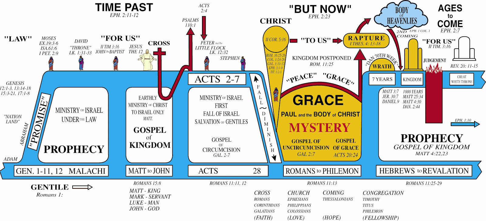 7 Biblical Dispensations - YouTube